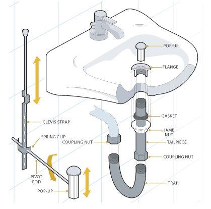Bathroom Sink Plumbing Diagram